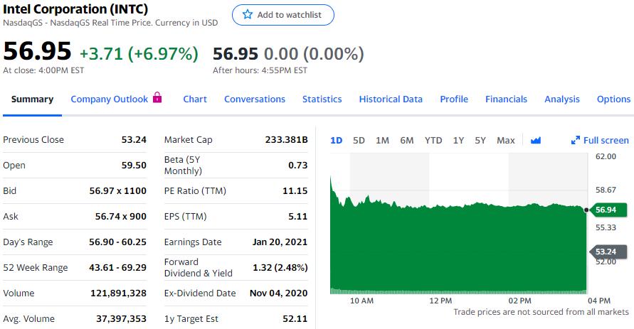 英特尔招回前首席技术官出任CEO,股价应声上涨近7%