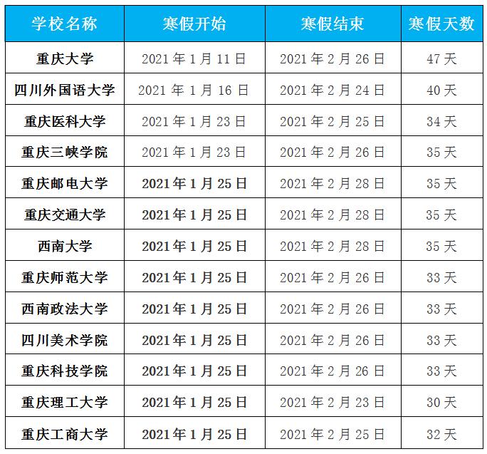 大学生过年回家还是留校?重庆各大高校这样放寒假