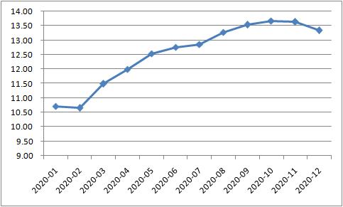 30万亿目标达成,央妈2020年流动性都去哪了?
