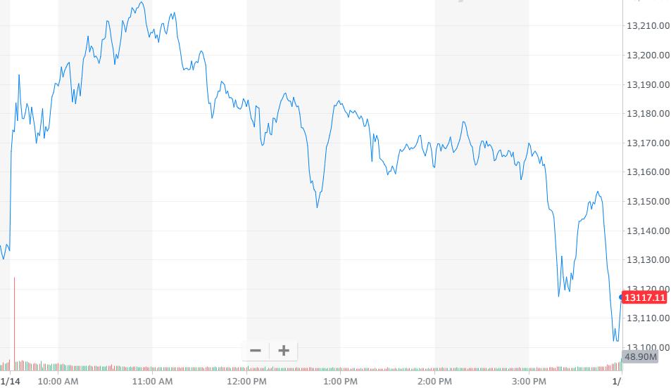 纳指跌0.12%,报收13112.64点