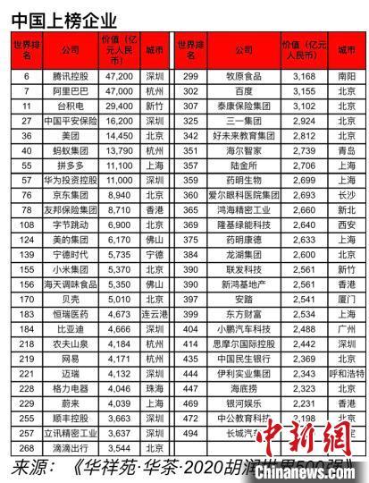 胡润研究院联合华祥苑发布《华祥苑·华茶·2020胡润世界500强》 缪璐 摄