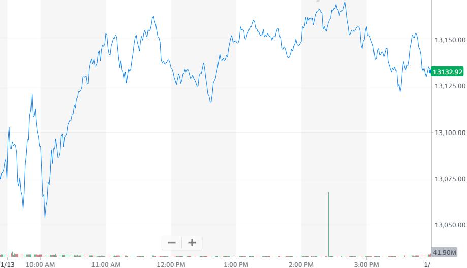 纳指涨0.43%,报收13128.95点