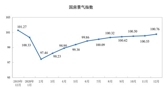统计局:中国2020年房地产开发投资同比增长7.0%