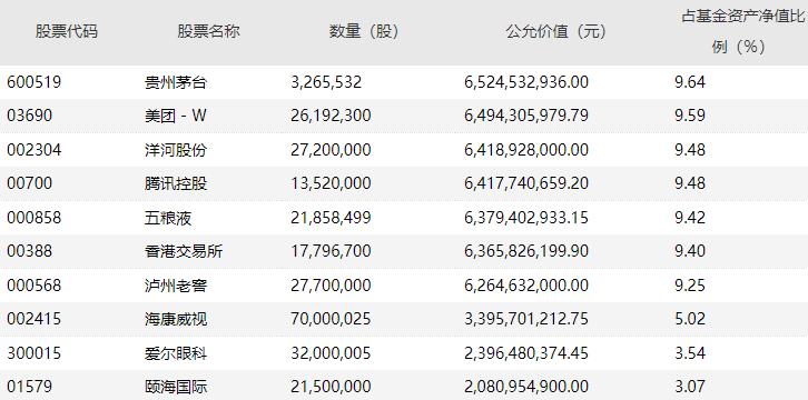 易方达蓝筹精选2020年四季报前十大重仓股