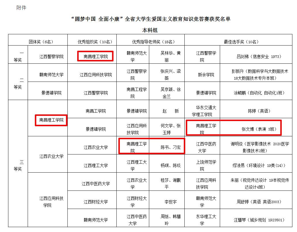 南昌理工学院在全省大学生爱国主义教育主题读书活动中获佳绩