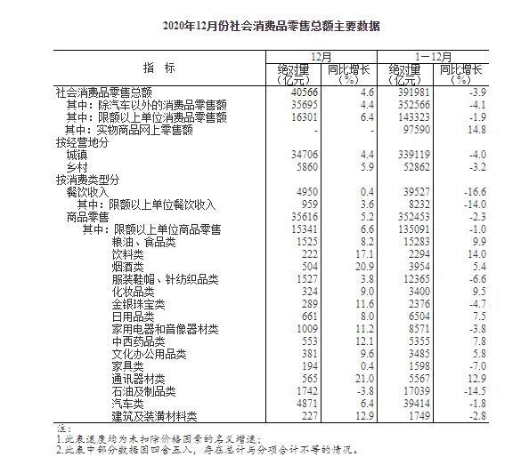 统计局:2020年社会消费品零售总额391981亿元,比上年下降3.9%
