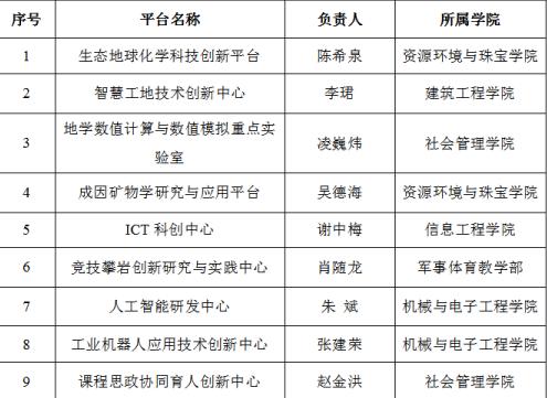 """江西应用技术职业学院组建科技创新平台 助力""""双高""""内涵建设"""