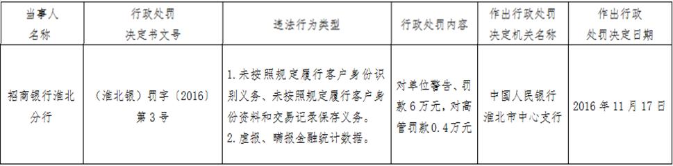 招商银行淮北分行2宗违法遭罚 虚报瞒报金融统计数据