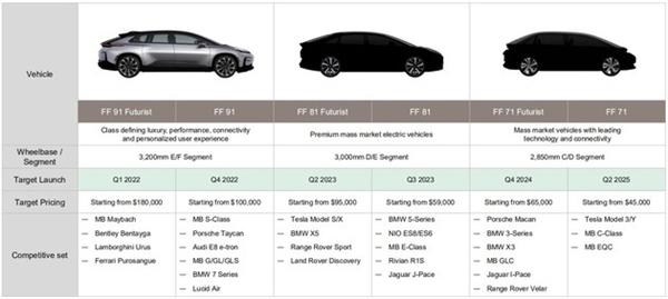贾跃亭FF确认美股上市!更多车型曝光:对标法拉利、保时捷、宝马