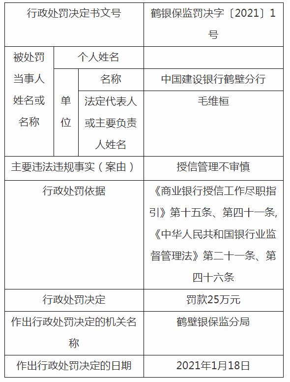 建设银行再遭监管罚单:因授信管理不审慎被罚25万