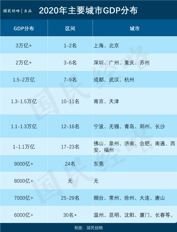 广东最新GDP_广东全部地市GDP已发布