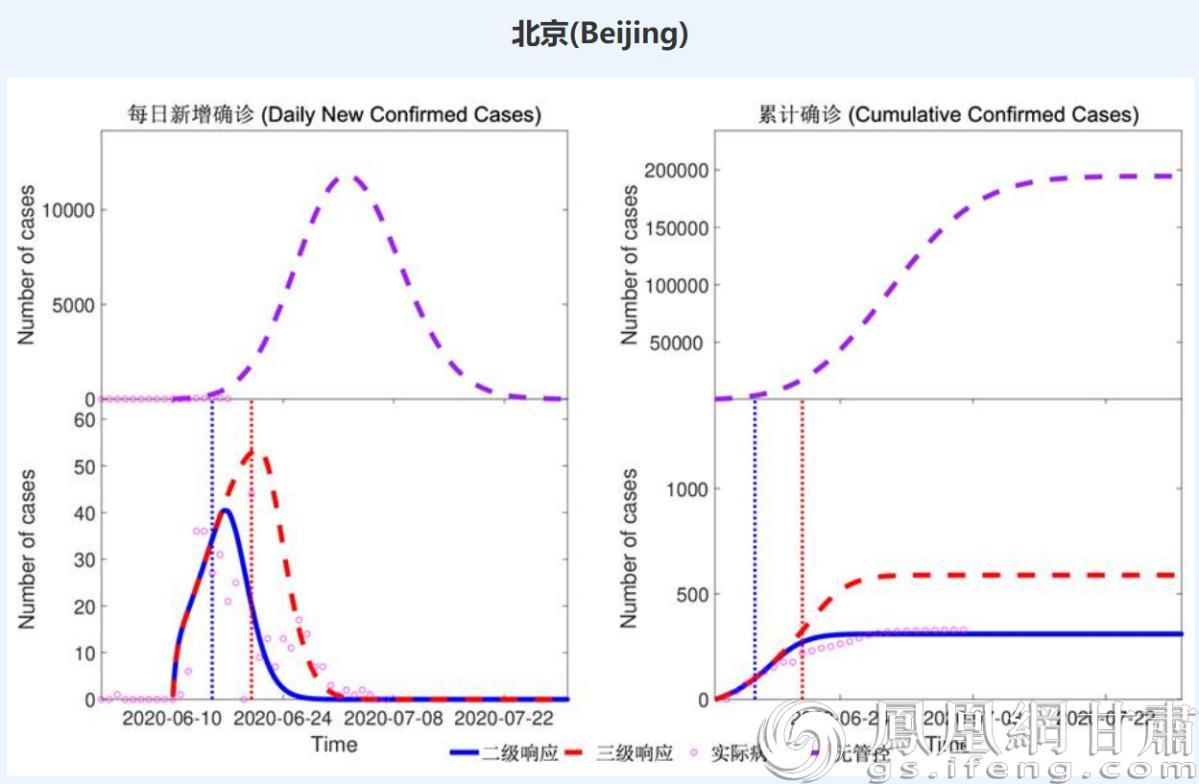 系统对2020年6月北京新发地突发疫情的预测结果 兰州大学供图