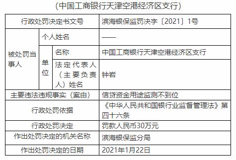 银行财眼|工商银行天津空港经济区支行被罚30万:信贷资金用途监测不到位