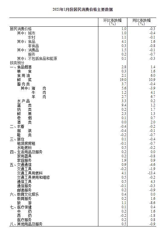 统计局:1月CPI同比下降0.3% 环比上涨1%