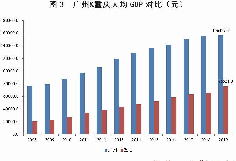 各省的人均gdp和旅游业收入_2016各省居民人均收入和人均GDP排名
