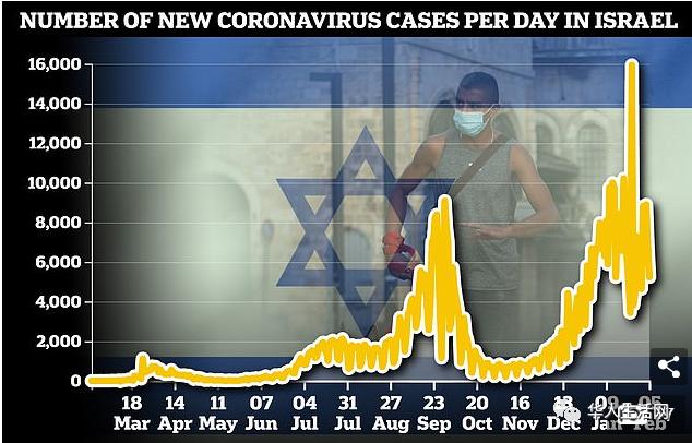 """以色列疫情神奇""""下跌""""_外媒:美国将领先全球数年""""终结""""疫情"""