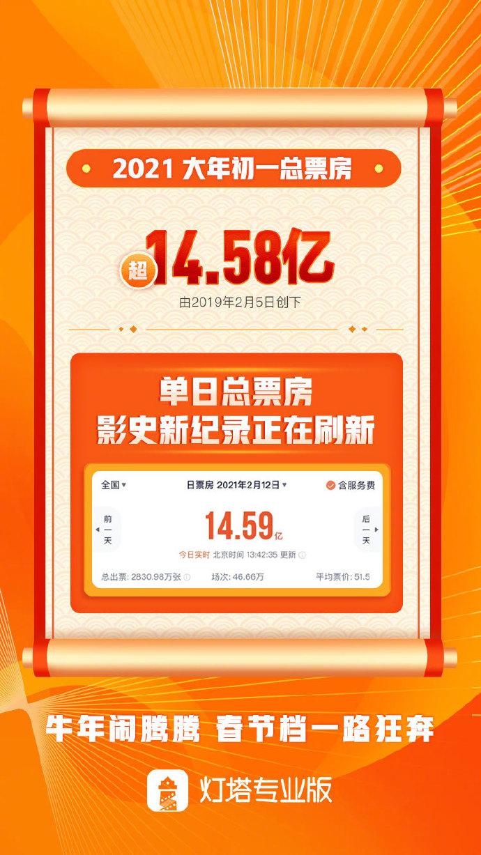 春节档总票房破20亿 大年初一创中国影史单日票房最高纪录