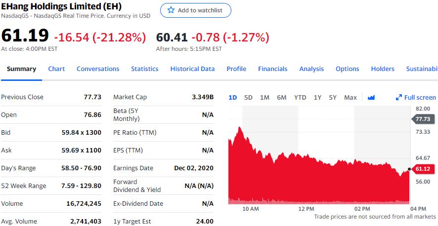 亿航没能打消投资者疑虑,股价跌超21%