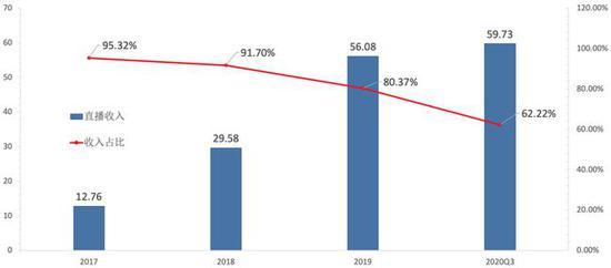 图7:快手直播收入占比逐年走低 资料来源:wind,36kr整理