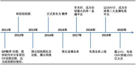 图4:快手业务开展时间线 资料来源:快手官网&公开资料,36kr整理