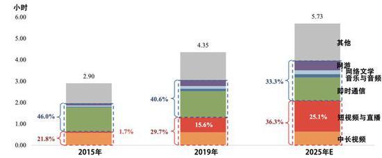 图3:中国互联网用户按核心应用功能分类的日均使用时长 资料来源:艾瑞咨询&快手招股书,36kr整理