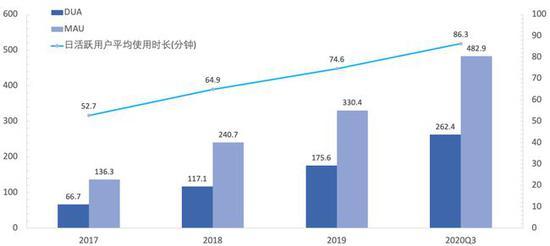 图8:快手DAU、MAU和用户使用时间稳步增长 资料来源:快手招股书,36kr整理