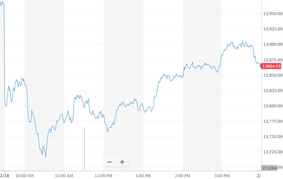 纳指跌0.72%,报收13865.36点