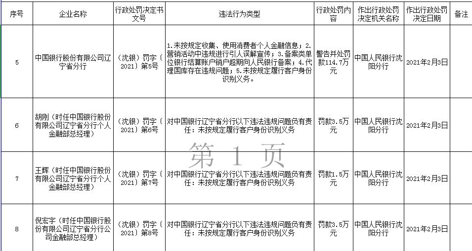 中国银行辽宁分行5宗违法遭罚115万 代理国库存在违规