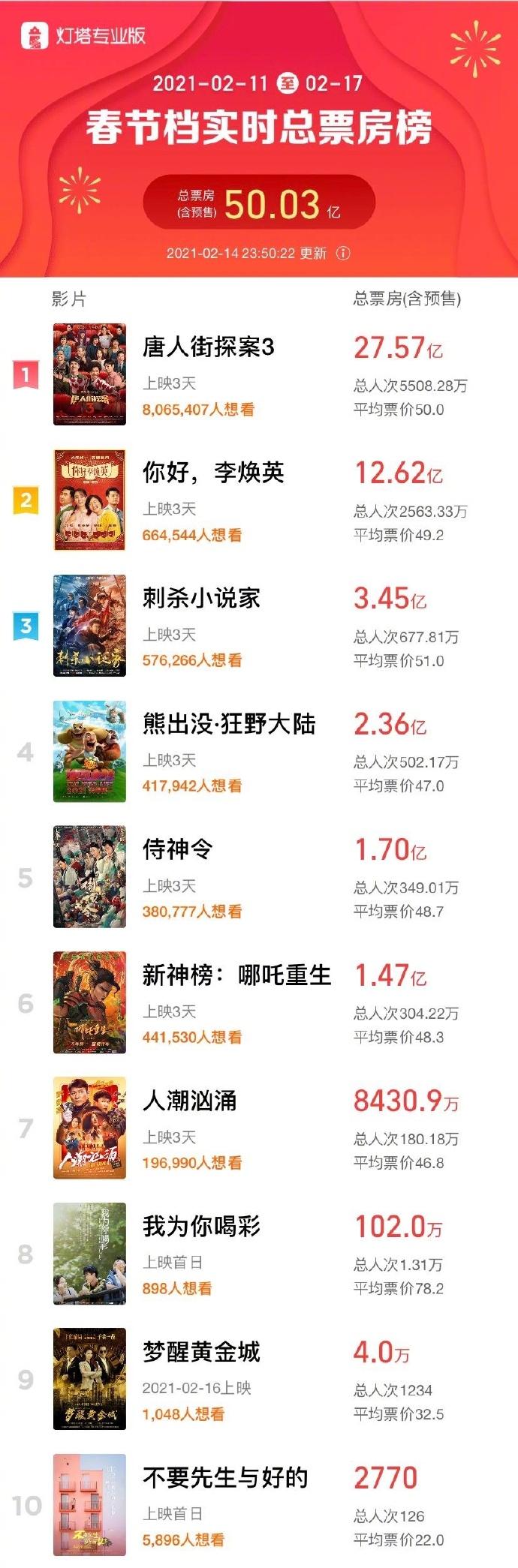 春节档票房破50亿 《唐人街探案3》持续领跑