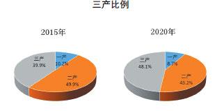 """江西""""十四五""""规划和二〇三五年远景目标纲要发布"""