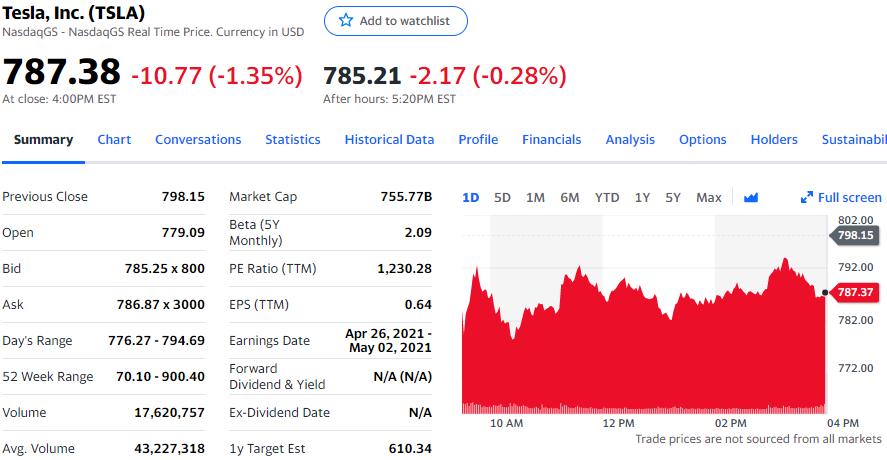 分析师称特斯拉降价表明需求疲软,股价跌1.35%