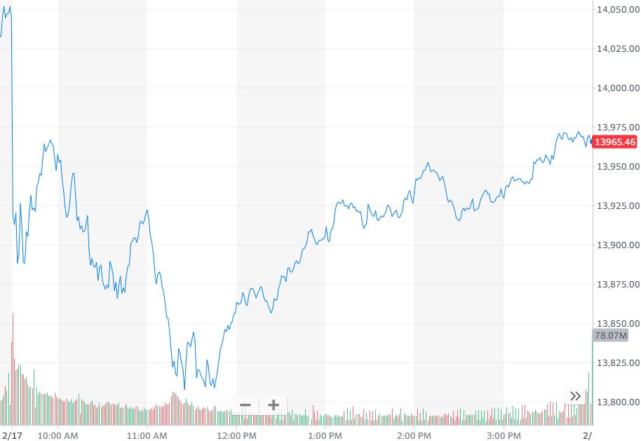 股讯   美股涨跌不一 遭巴菲特、先锋集团减持苹果下跌1.76% 先锋集团