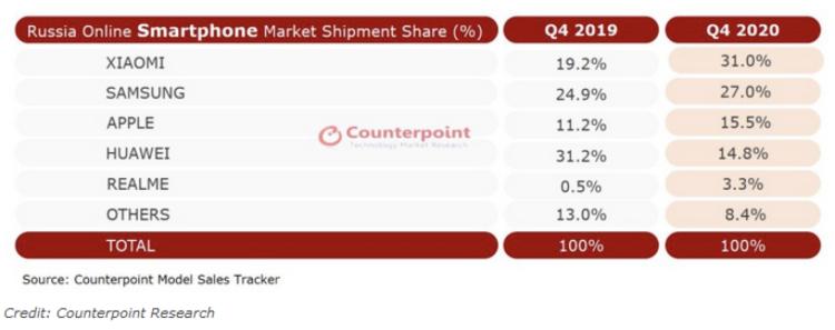 小米超越三星和苹果 成为俄罗斯在线销售量最高的手机品牌 三星苹果