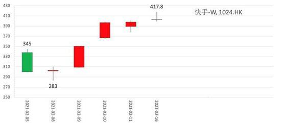 图1:快手上市以来K线图,截止2月16日 资料来源:wind,36kr整理
