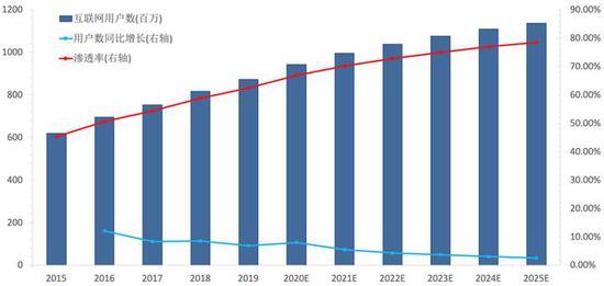 图2:中国移动互联网用户数与渗透率 资料来源:艾瑞咨询&快手招股书,36kr整理