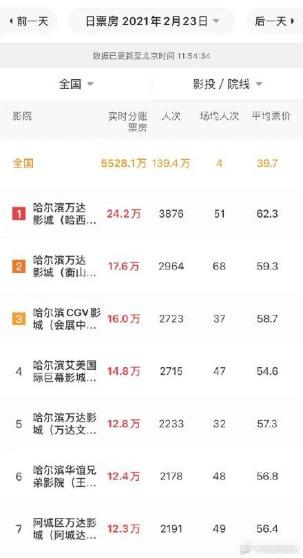 正月十二,哈尔滨市民终于迎来春节档电影