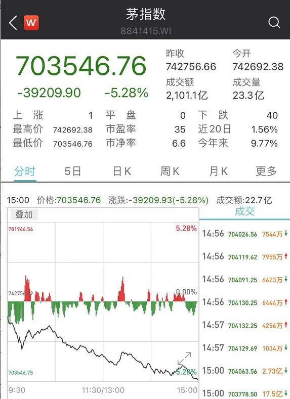 """比特币闪崩15%,34万人爆仓200亿!""""油茅""""金龙鱼业绩也""""爆""""了"""