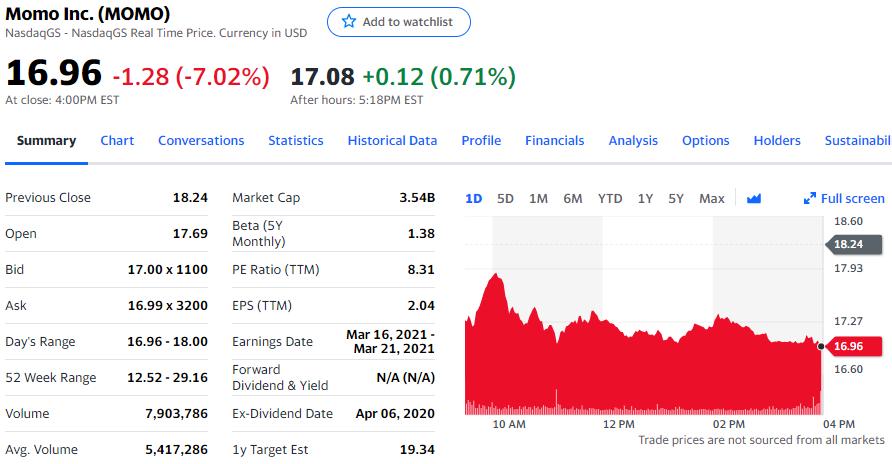 陌陌ROE为17%,过去3个月股价累计上涨24%