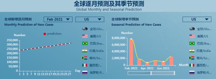 钟南山点赞!兰大设计出首个全球疫情预测系统,覆盖 190 余个国家