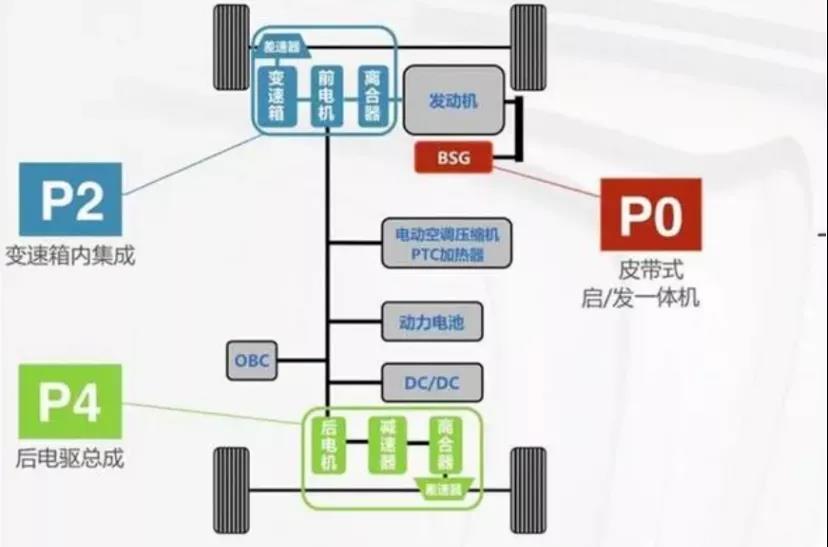 三电机+四驱独悬 天逸PHEV不只是舒适