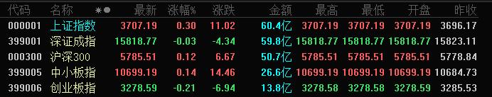 A股三大指数开盘涨跌不一:沪指涨0.30% 创业板指跌0.21%