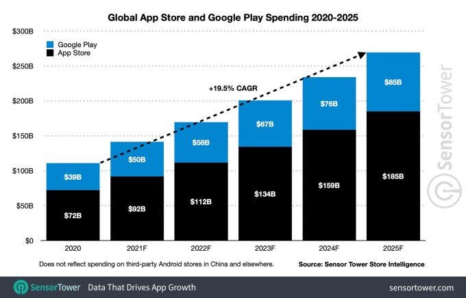 苹果2025年App Store收入将达1850亿美元