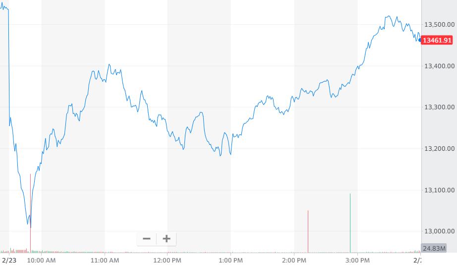 纳指跌0.50%,报收13465.20点