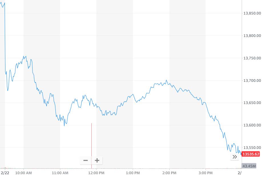 纳指跌2.46%,报收13533.05点