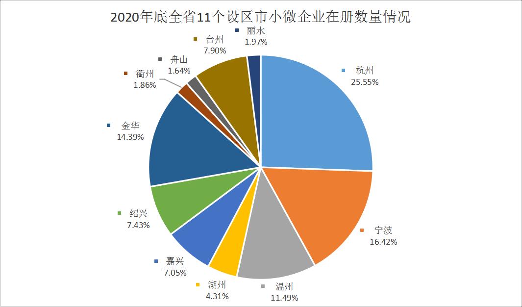 去年浙江小微企业在册超250万户 同比增长12.45%