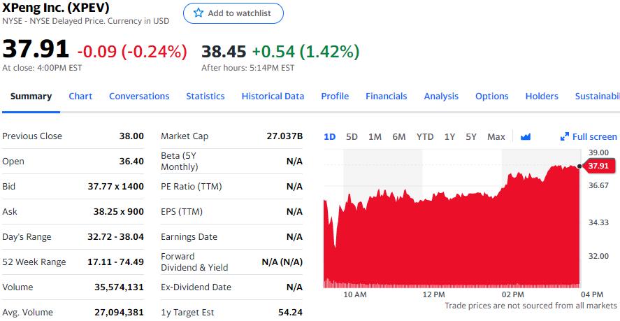 小鹏汽车禁售期期满,早期投资者或出售约1050万股股票
