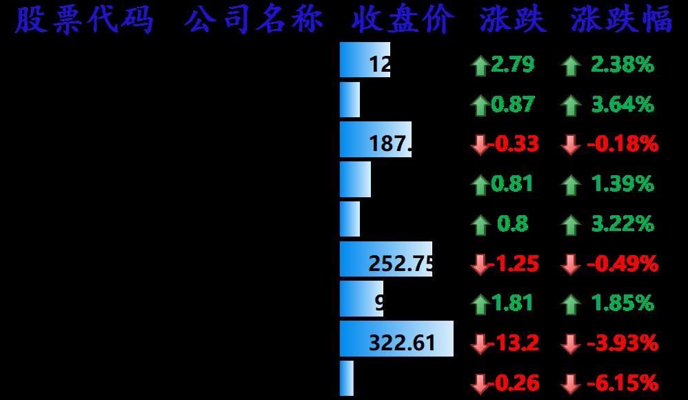 中国主要科技股