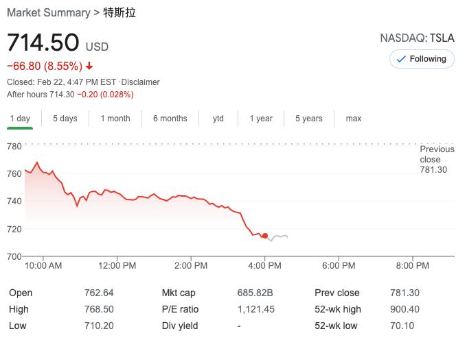 特斯拉股价大跌8.55%