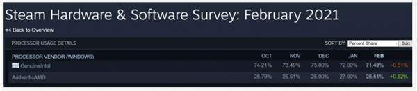 Intel不断被蚕食!AMD继续强大 5nm Zen 4要来了