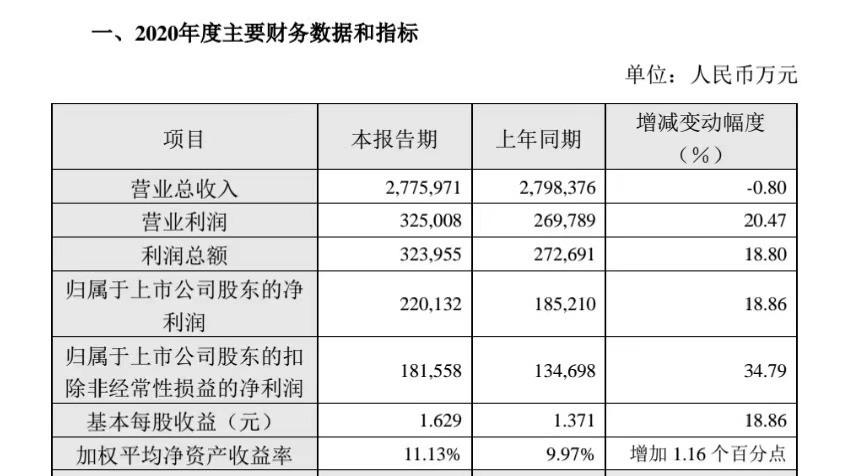 青岛啤酒业绩快报:2020年净利22亿元  同比增18.86%